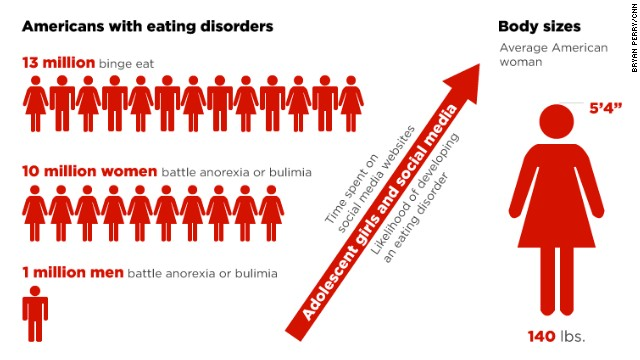120316112539-eating-disorders-interactive-story-top.jpg