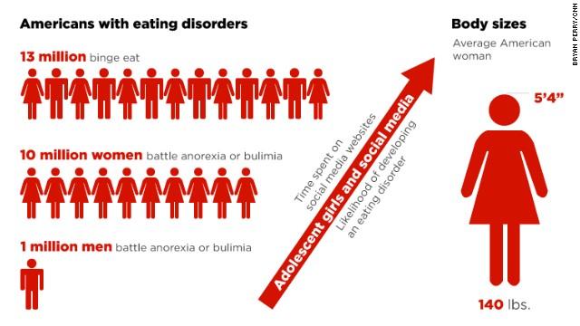 120316112539-eating-disorders-interactive-story-top.jpg