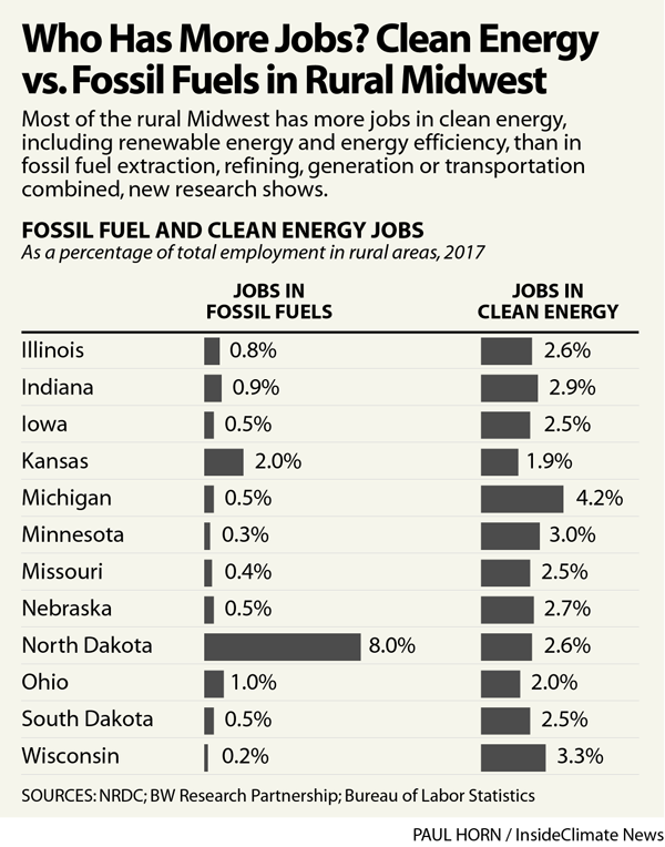 Clean-Energy-Jobs-vs-Fossil-Fuel-Midwest